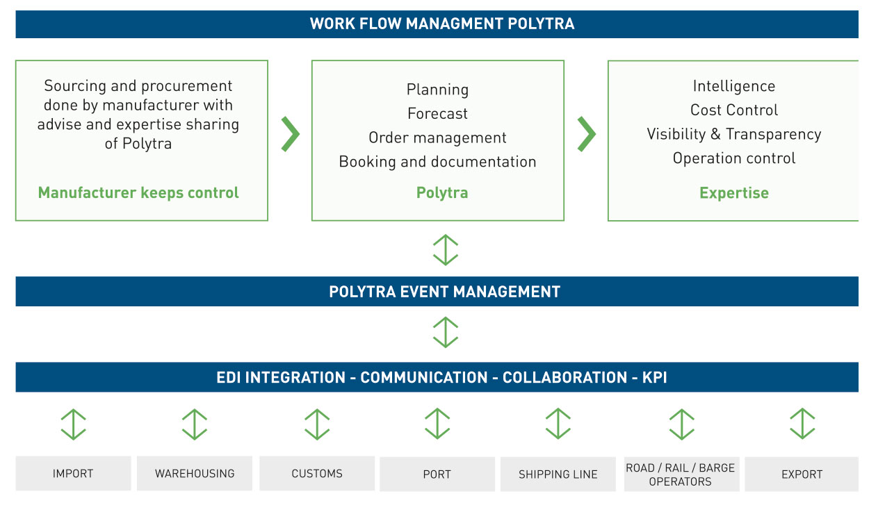 Polytra Workflow Management